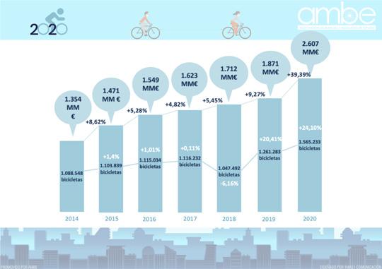 la bici en 2020, un caso de éxito